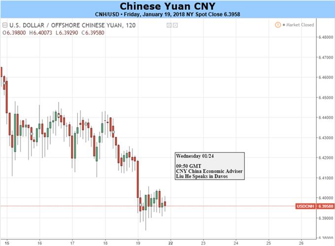 Yuan Looks to US-China Trade Talks, PBOC Policies