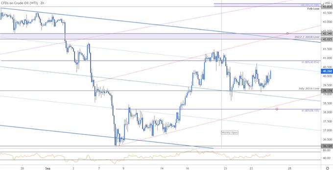 Crude Oil Price Chart - WTI 120min - CL Trade Outloook - USOil Technical Forecast
