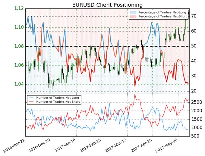 Euro Still Poised to go Higher