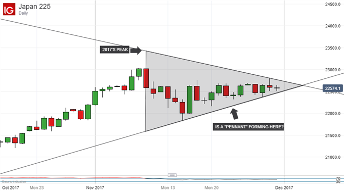 Nikkei 225 Technical Analysis: Just Hanging On or Ready for Takeoff?