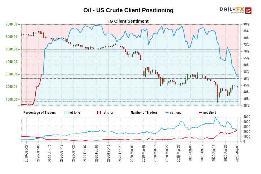 Oil - US Crude IG Client Sentiment: Our data shows traders are now net-short Oil - US Crude for the first time since Jan 06, 2020 when Oil - US Crude traded near 6,240.30.