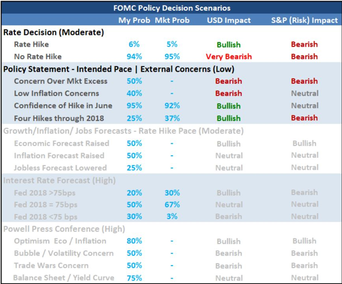 Dollar Recovery Gains Traction Ahead of FOMC, Will Apple Revive Shares?
