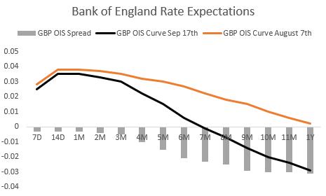 Anteprima della decisione sul tasso della Banca d'Inghilterra - Ciò che conta