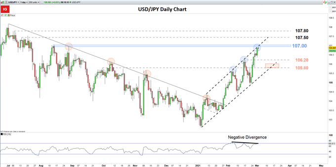Grafik harian USD / jpy