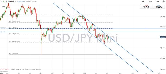 US Dollar Outlook: GBPUSD, USDJPY, USDCAD Price Action Set-Ups