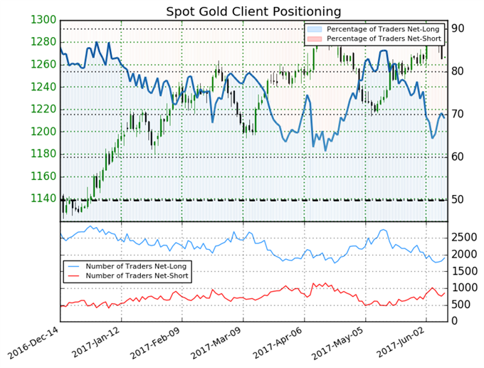Gold Price Outlook Unclear until this Changes