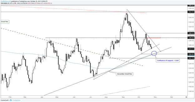 Gold & Silver Price Analysis Paints a Pair of Possibilities