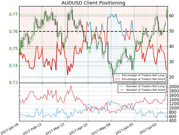 Dollar and S&P 500 So Close to Breaks, Will Aussie and Kiwi Surge Last?