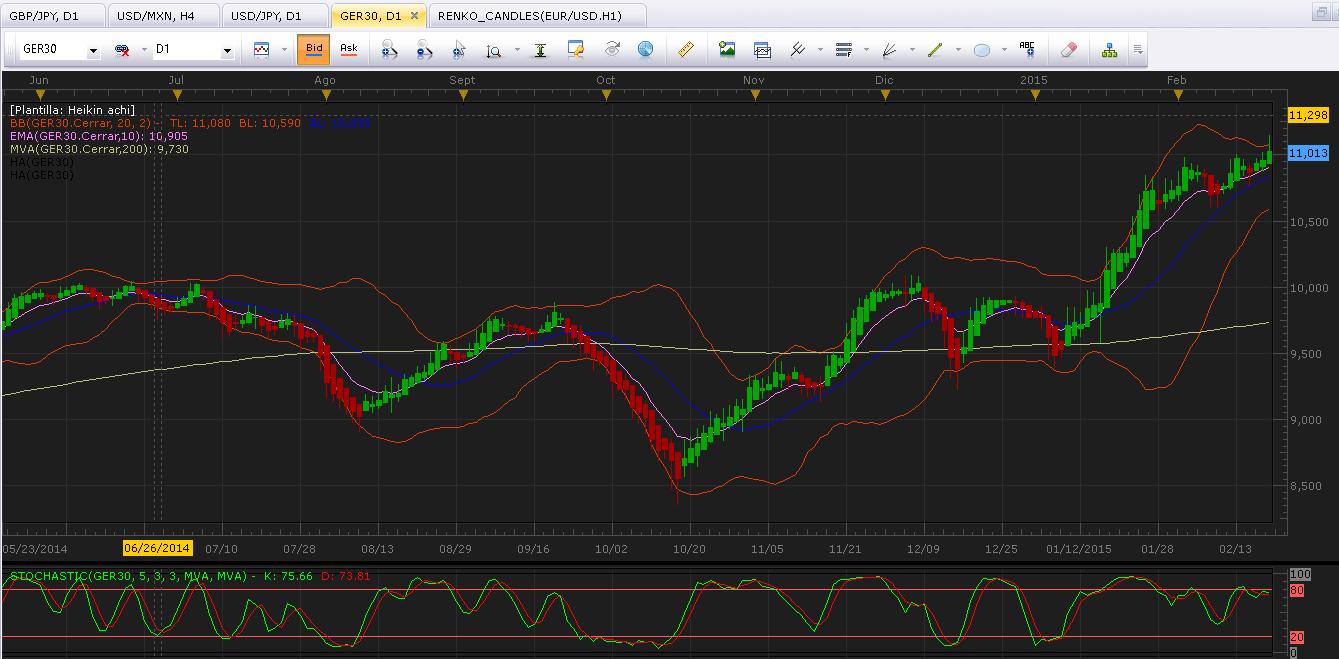 DAX 30 (GER 30) muestra señales de que podría aproximarse un aumento de la volatilidad
