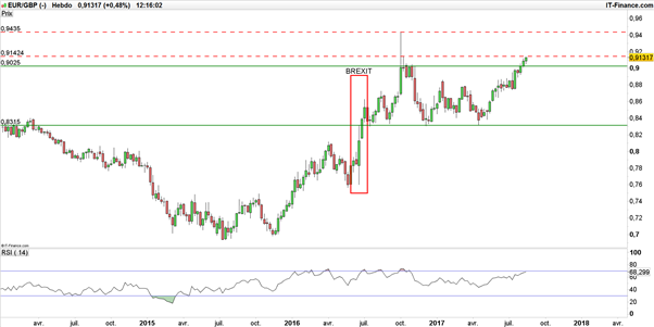 GBP/USD – EUR/GBP : la livre sterling vendue, l'inflation britannique décélère