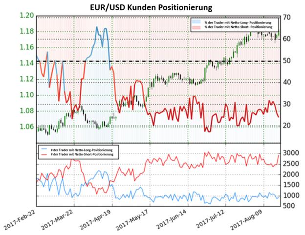 Anleger sind Short im Euro. Wo bleiben die Bullen?