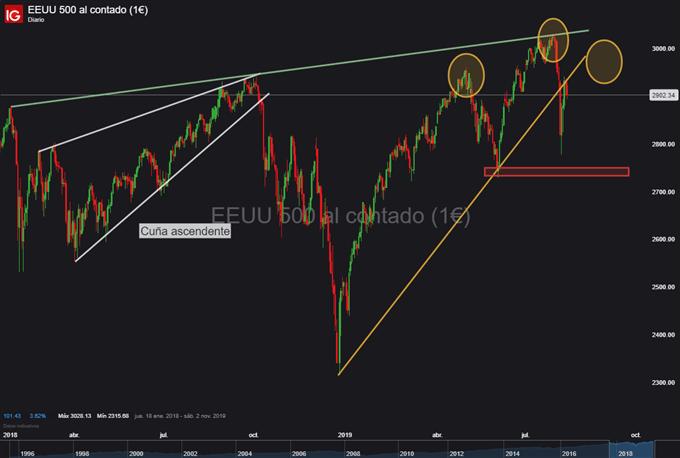 Gráfico diario S&P 500 - 12/08/2019