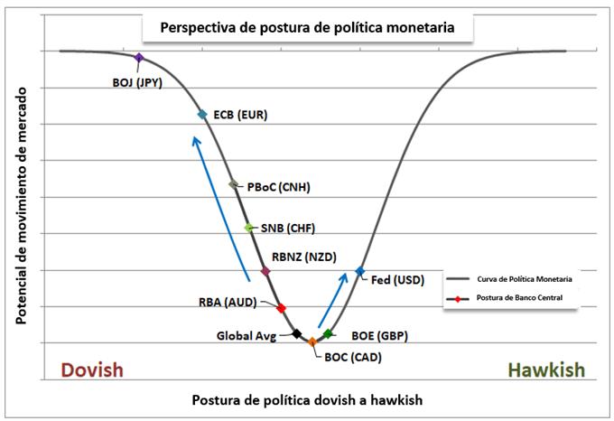 Perspectiva del dólar 3T 2019: Fed y guerra comercial nublan el panorama del dólar
