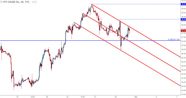 EUR/USD Bulls Respond to CPI-Induced Dip; WTI Tests Bull Flag Resistance