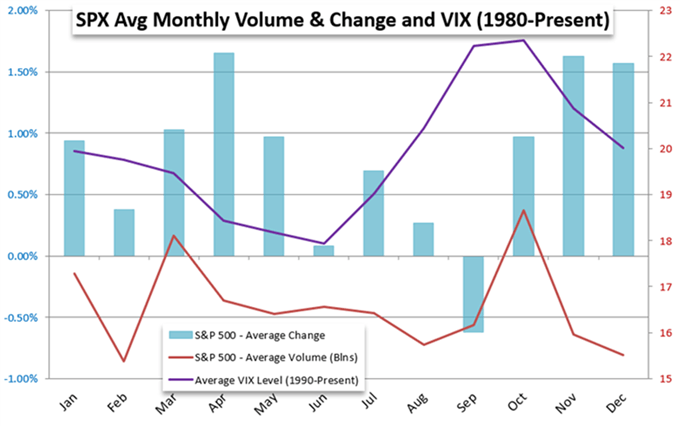 SPX average monthly change and VIX