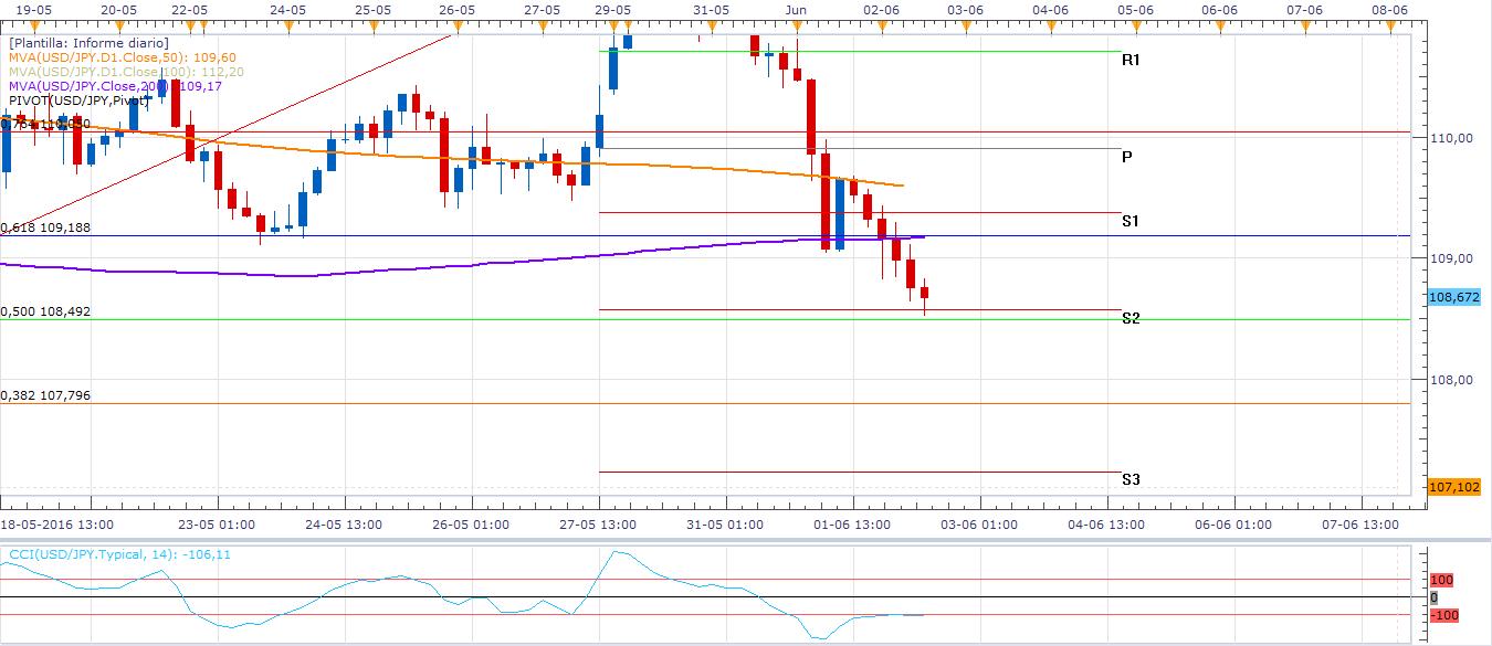 USD/JPY: Datos negativos para el dólar desploman la paridad