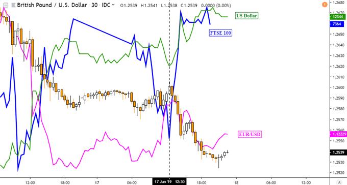 GBPUSD Near-Term Outlook Bearish as US Dollar Gains, AUD May Rise