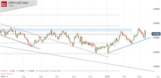 GBP/USD Chartanalyse auf Tagebasis