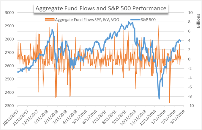 etf fund flows chart