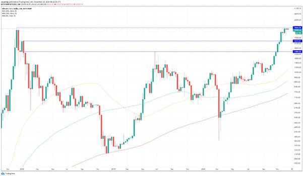 BTC/USD: el Bitcoin acecha por debajo del máximo histórico, su ruptura podría estar a la vuelta de la esquina