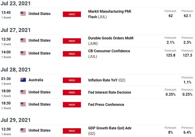 Key Australia / US Data Releases - AUD/USD Economic Calendar - Aussie Weekly Event Risk