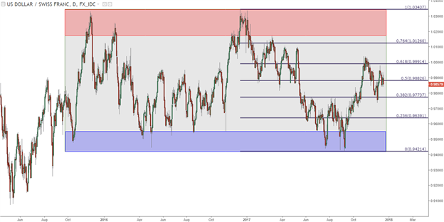 USD/CHF Technical Analysis: Two-Year Range Remains in-Force