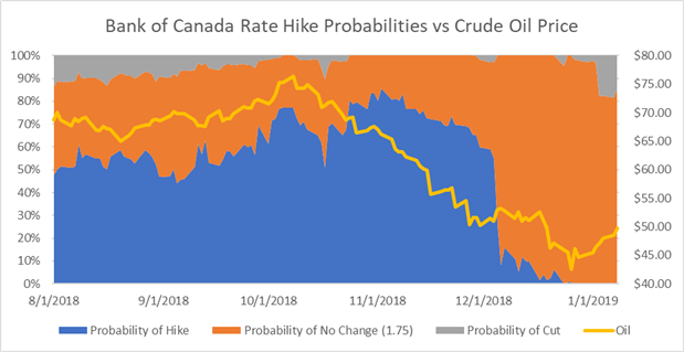 Crude Oil and BOC Bank of Canada Interest Rate Hike Probabilities Price Chart