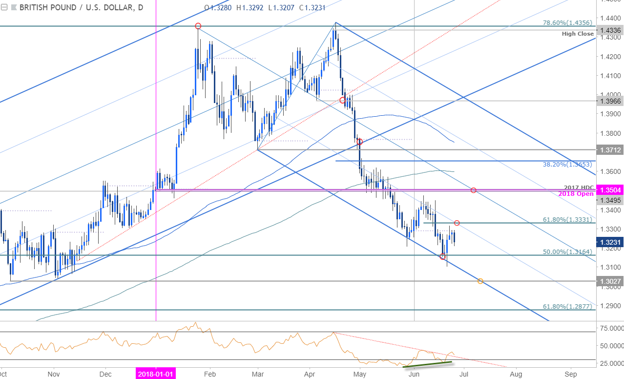 Gbp Usd Daily Price Chart