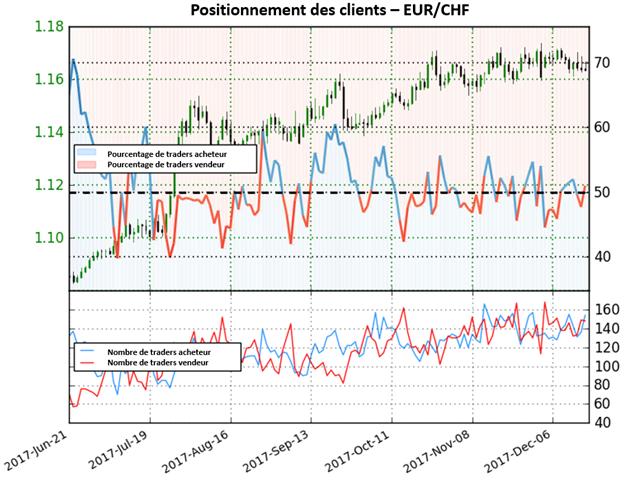 EUR/CHF: Le positionnement des traders signale une forte faiblesse de l'euro
