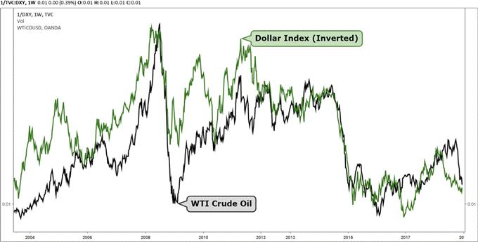 Der Chart zeigt die Beziehung zwischen dem Rohölpreis und dem USD-Index