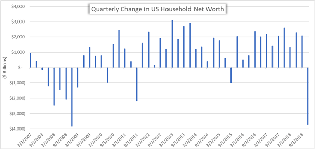 US Household Net Worth Collapses by Nearly $4 Trillion
