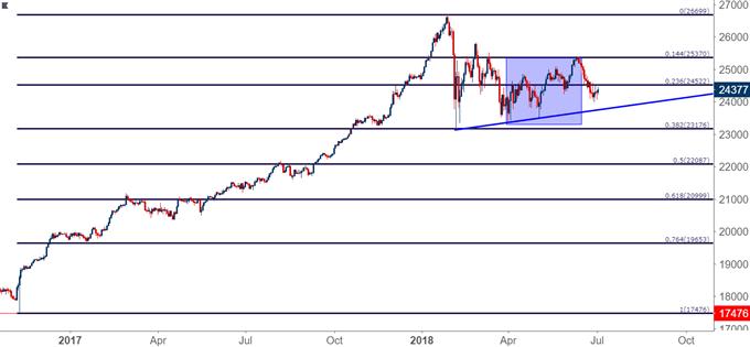 Dow Jones Daily Chart DJIA DIA YM