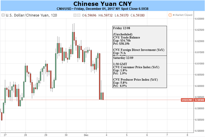 Yuan Looks to Foreign Reserves, US-China Trade