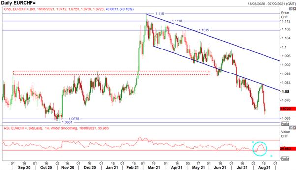 RBNZ'den NZD Sürprizi, SNB EUR/CHF Düşüşün Yükselişine Odaklandı