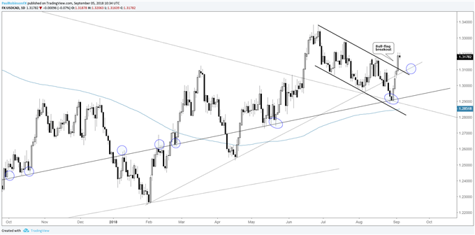 usd/cad daily chart, bull-flag breakout
