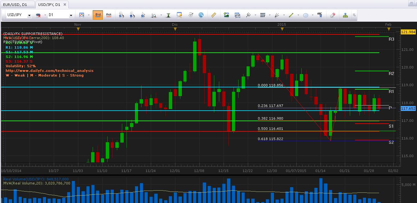USD/JPY Análisis técnico: El precio continúa en sólido rango