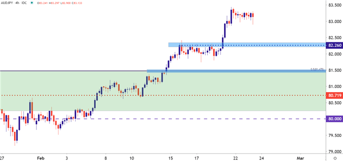 AUDJPY Four Hour Price Chart