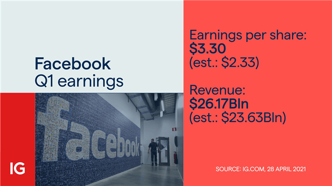 facebook earnings price chart