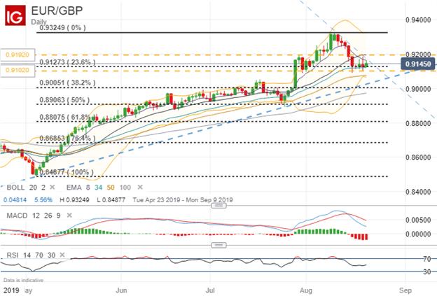 EURGBP Price Chart Technical Analysis