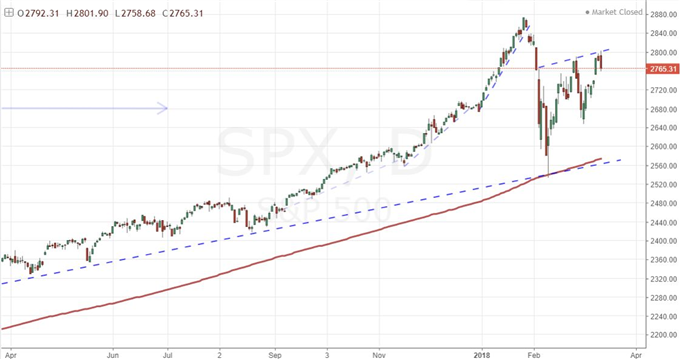 Equities, Risk Retreat on Fresh G20 and China Trade War News