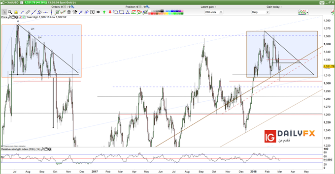 XAUUSD prices forecast daily chart
