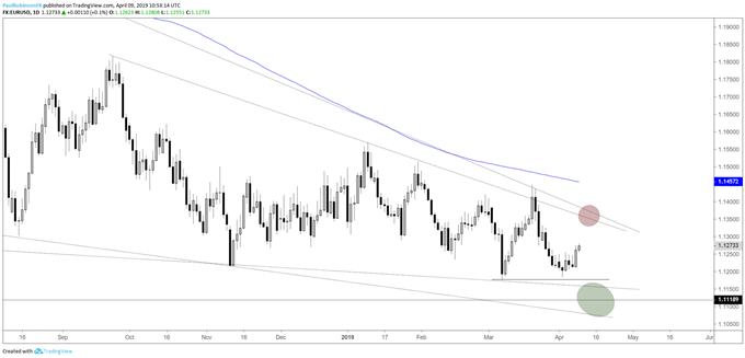 EURUSD daily chart, has room to rally a little higher
