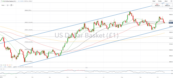 Global Equities Corrected, Will the USD Follow?