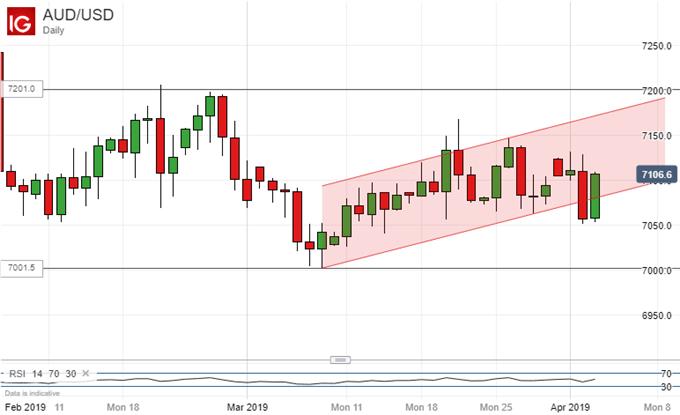 Uptrend Regained. Australian Dollar Vs US Dollar, Daily Chart