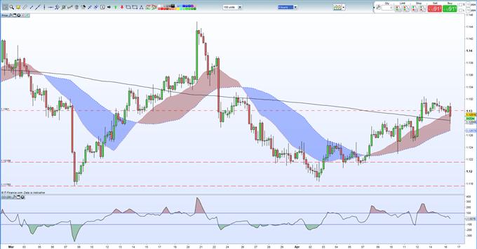 EURUSD Price Breaks Below 1.1300 on ECB Growth Concerns Rumor