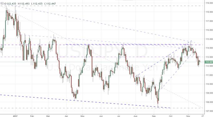 Strong Views Weakly Held in Trading