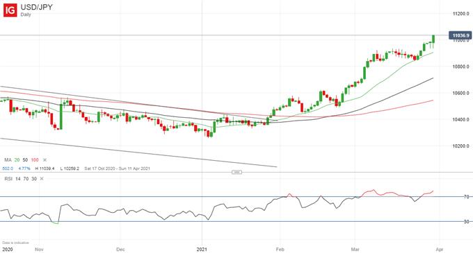 Latest USD/JPY price chart