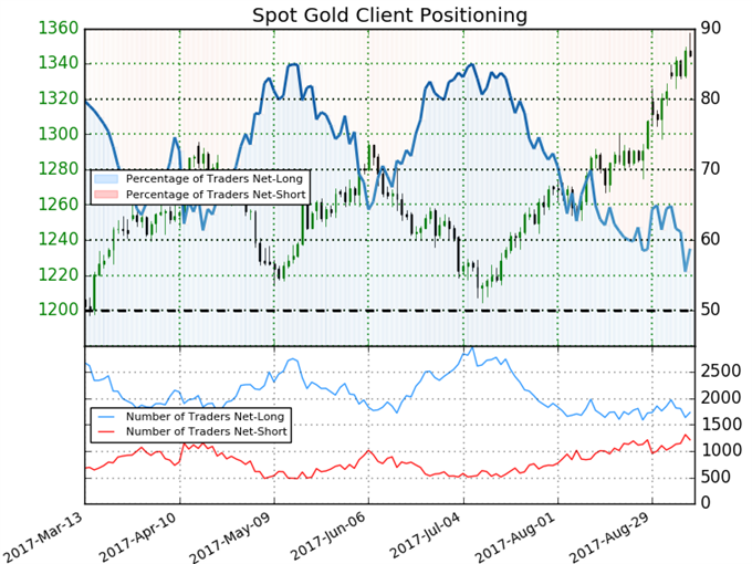 Gold Prices Overbought into 2017 Highs- Broader Outlook Constructive