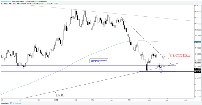 EUR/USD daily chart, support keeps it buoyed for now