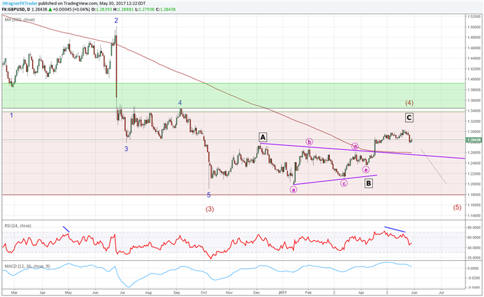 GBP/USD Carving a 2017 High?